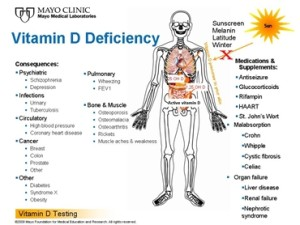 vitamin-d deffinciency